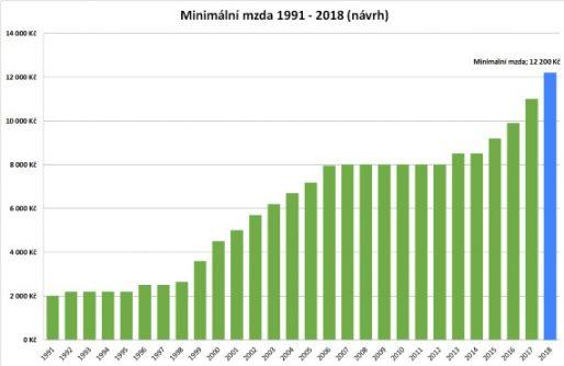 Naposledy se minimální mzda zvyšovala na začátku roku 2017. Od 1. 1. 2017 se zvýšila minimální mzda o 1100 Kč.